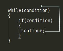 control flow of continue statement in c.png